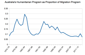 Australia's humanitarian program as a proportion of migration