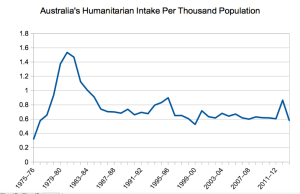 Australia's humanitarian program as proportion of population